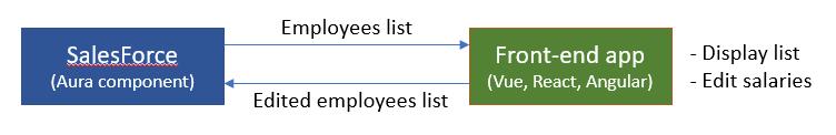 Data exchange between SalesForce and custom external app